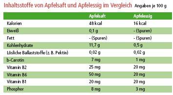 – – Apfelessig Apfelessig und StoffwechselregulatorAktivator und bewährtes StoffwechselregulatorAktivator Apfelessig bewährtes hQrxtCsdB