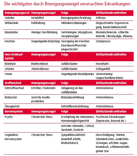 Stress – Die Pest der Neuzeit - Ausgabe 4/2014 - Paracelsus Magazin